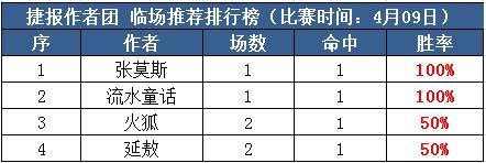 9日推荐汇总:张莫斯、童话2连红 阿七付费中5.5倍比分
