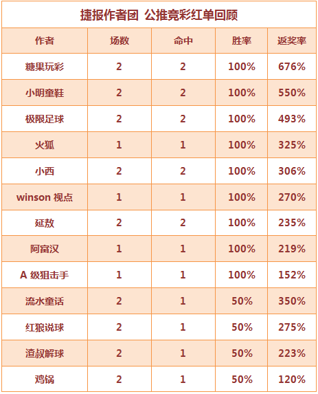 红人榜:9作者再获全红战绩 winson近7天胜率80%