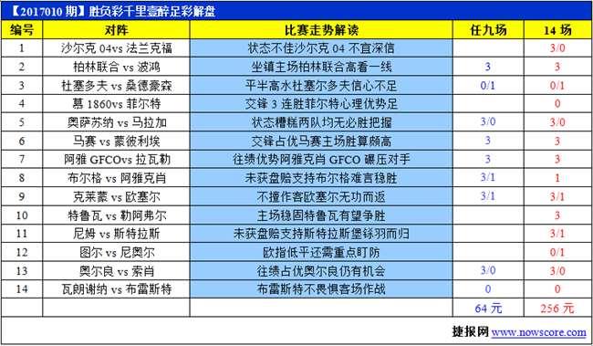 勝負彩17010期法乙前瞻:阿雅克肖GFCO往績優勢大(圖)