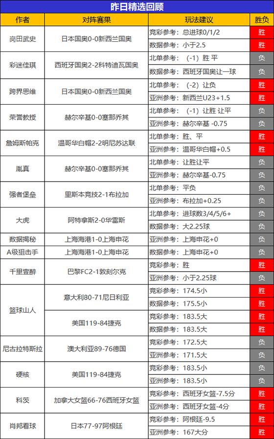 31日回顾:篮球山人精选再获双胜 小西临场斩获5连胜