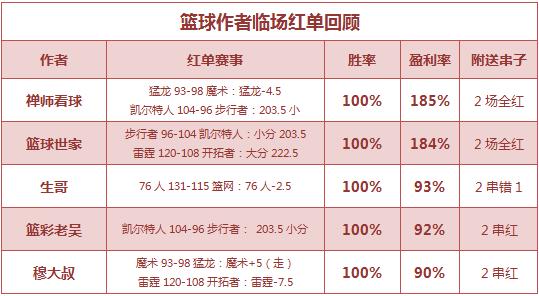 篮彩排行榜:篮球世家公推3连红 5作者临场胜率100%