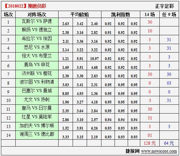 胜负彩18022期凯利指数分析:中央陆军摘不到红星