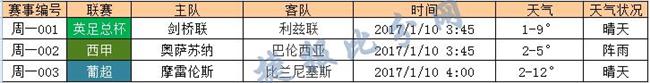 捷报网01月09日竞彩天气预报:周一天气晴天为主