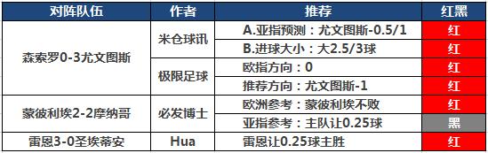 10日推荐汇总:米仓付费+临场全红 HUA付费再迎连胜