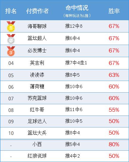 作者周榜:极限、鸡锅83%胜率并列第一 海哥精选12中8