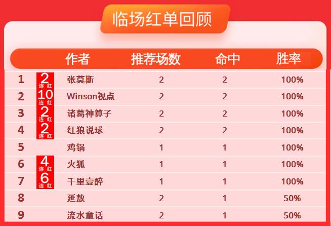17日推荐汇总:7作者高奖收红 winson冲击11连胜