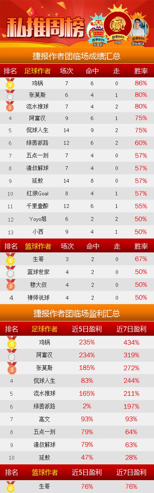 作者周榜:鸡锅7中6王者归来 强震波86%胜率重夺榜首