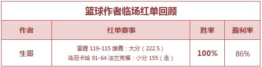 红人榜:红单持续爆发 张莫斯6战全胜+yoyo4连红