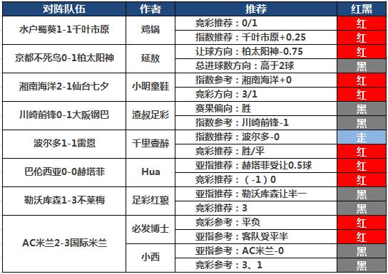 17日推荐汇总:阿富汉临场7天全红必发博士付费5连胜