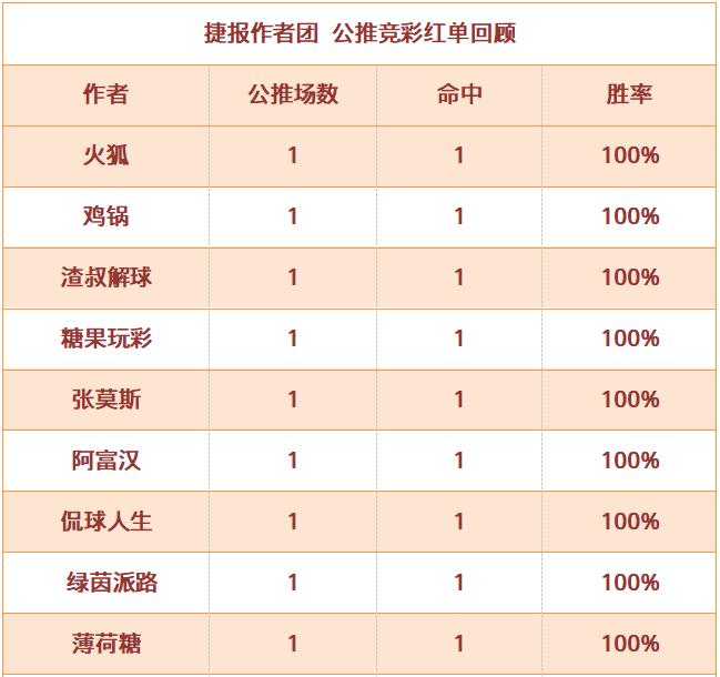 红人榜:侃球人生直取5连红 篮球世家双线红单收获丰