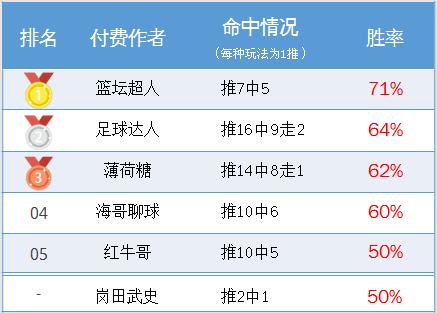 作者周榜:流水、渣叔�R�鲋�俾�80% �@��超人精�x7中5