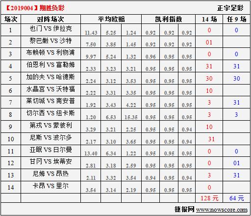 胜负彩19004期凯利指数分析:蓝狐主场擒圣徒