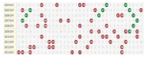 双色球2014104期特别数据提醒:强形态再反弹