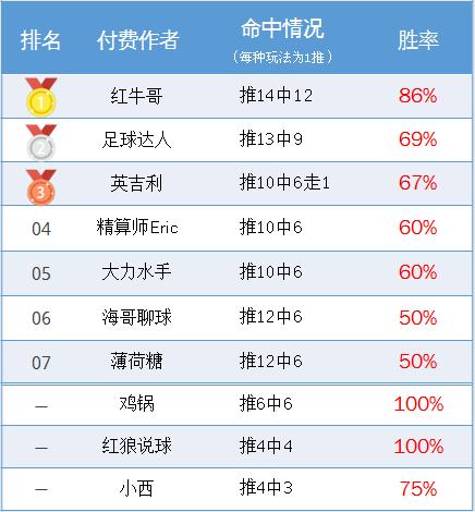 作者周榜:张莫斯连续2周胜率83% 红牛哥推14中12