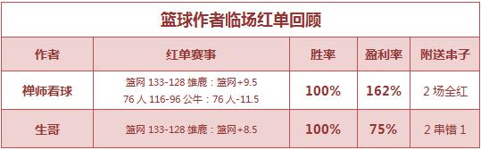 篮彩排行榜:篮球世家公推3连红 禅师看球3天6中6