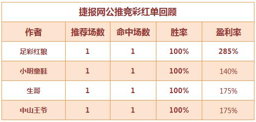 红人榜:比赛少少盈利依旧 足彩红狼盈利达285%
