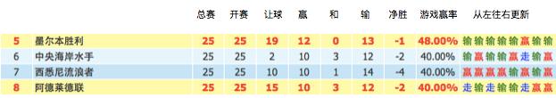 第26轮:阿德莱德联vs墨尔本胜利 深度数据