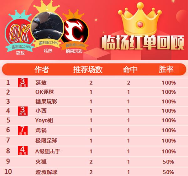 18日推荐汇总:红单正当时 鸡锅、篮坛超人豪取7连胜