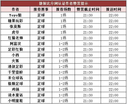 红人榜:张莫斯近7场公推全红 米仓球讯、鸡锅5连胜