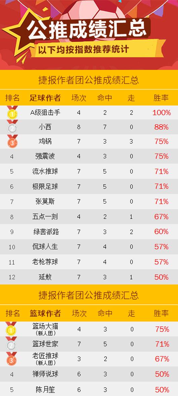 作者周榜:红狼临场全红登榜首 小西2周公推胜率88%