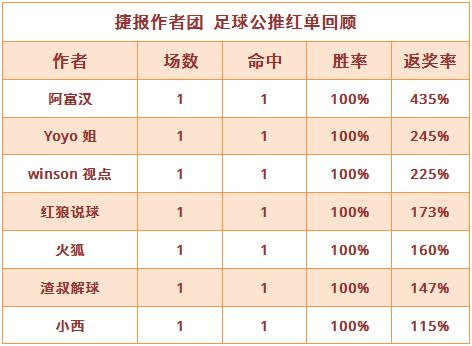 红人榜:阿富汉6连红状态继续 渣叔解球近10中7