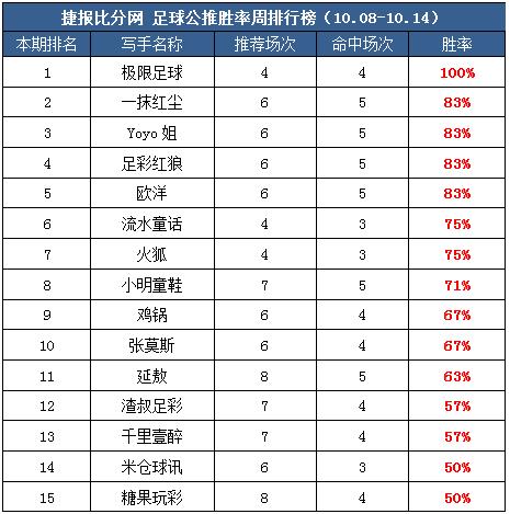 作者周榜:Yoyo一周全红夺临场榜首 极限公推胜率100%