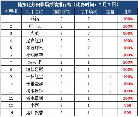 7日打赏汇总:鸡锅5连胜 12人超大红单引爆周末!