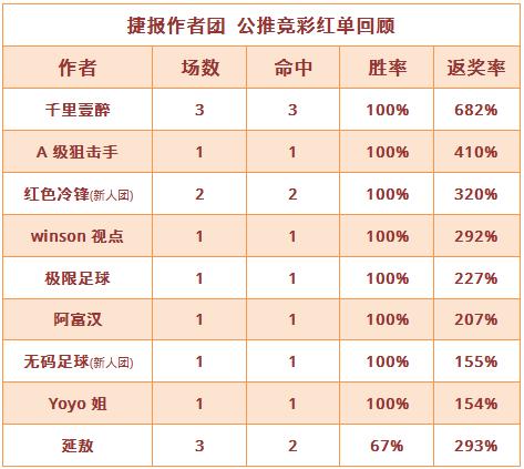 红人榜:狙击手近16场胜率84% 生哥篮球重心4连红