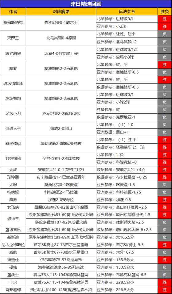 11日回顾:大虎精选13胜10+3连胜 尼古拉喜迎6连胜