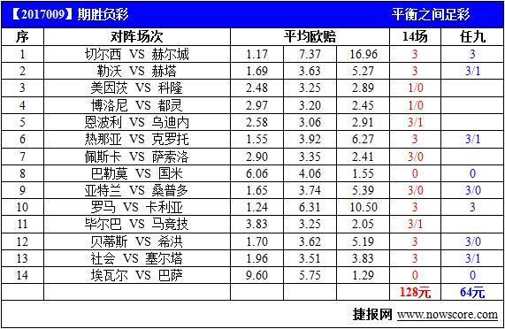 胜负彩17009期欧赔指引:切尔西但材首选(图)