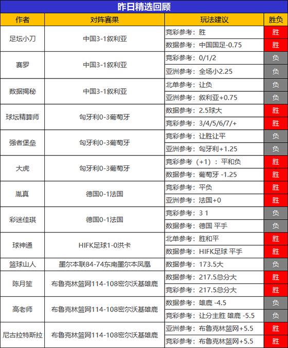 15日成绩汇总:乌尔吉连续2日全胜 精选7位作者再添胜绩