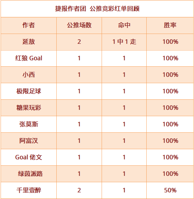 红人榜:阿富汉公推4连红 Goal佬文近8场胜率75%