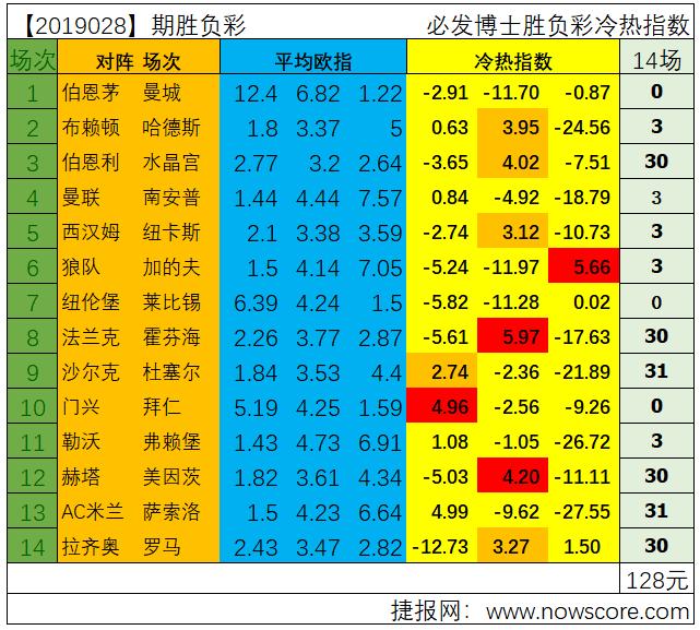 胜负彩19028期冷热指数分析:狼队能否拒绝被再次爆冷
