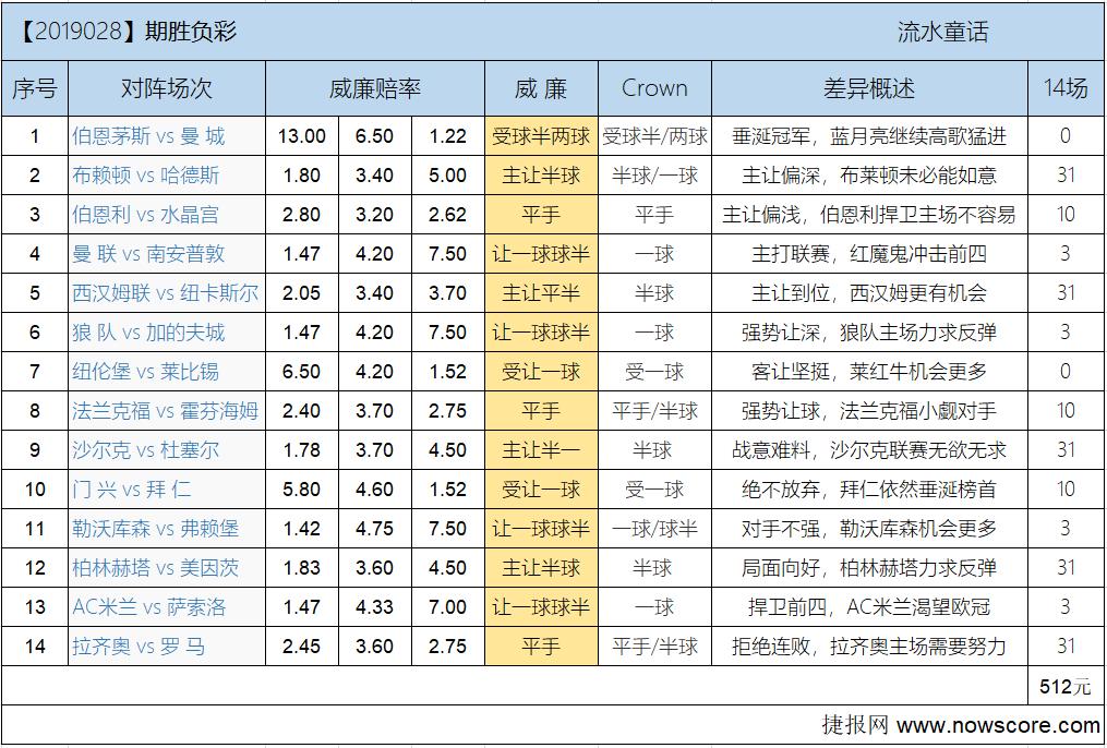 胜负彩19028期欧亚差异:红魔鬼冲击前四