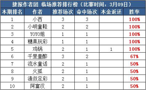 9日推荐汇总:小西单日3场高奖全中 千里付费竞彩8连红
