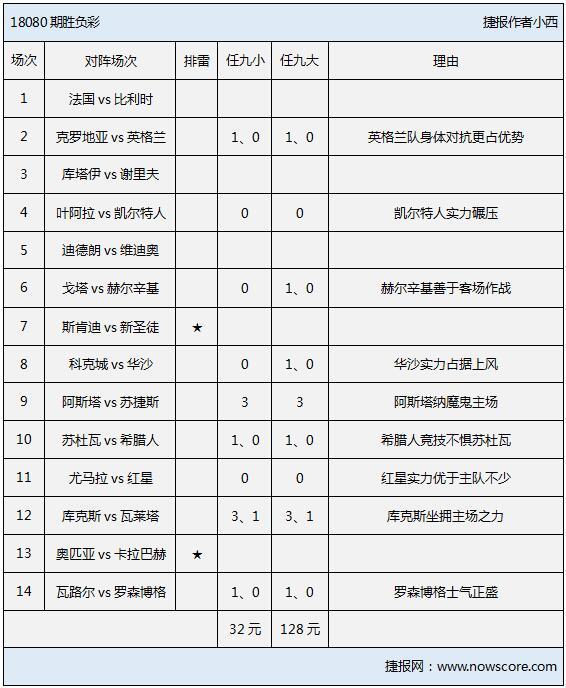 胜负彩18080期排雷手册:欧冠资格赛拉开战幕!