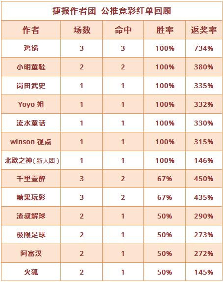 红人榜:鸡锅6连红再收734%高奖今看英超冠军花落谁家