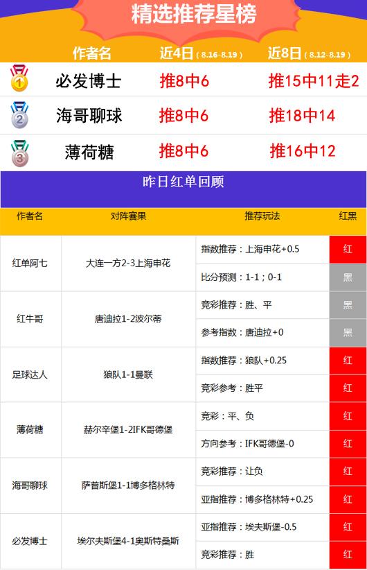 19日推荐汇总:阿富汉喜迎3连红 博士胜率高达85%