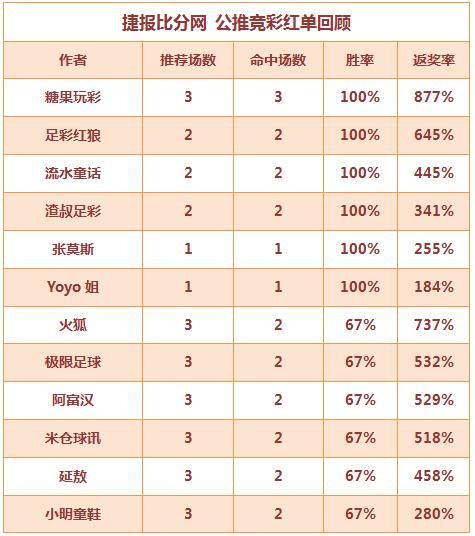 红人榜:Yoyo7连红+中5.5倍比分 流水童话8连胜