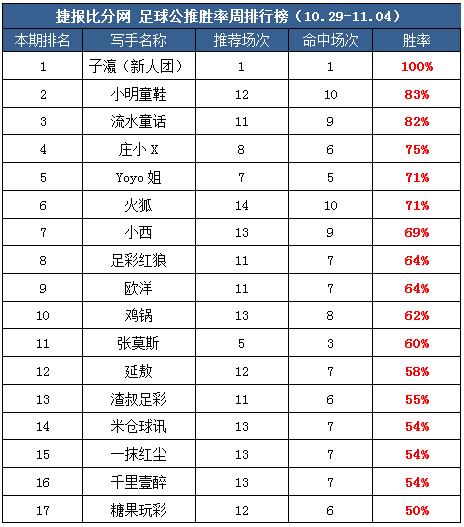 作者周榜:张莫斯83%胜率首登第一 生哥临场推9中8