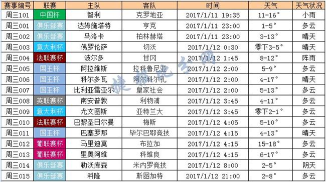 捷报网01月11日竞彩天气预报:周三有降水天气