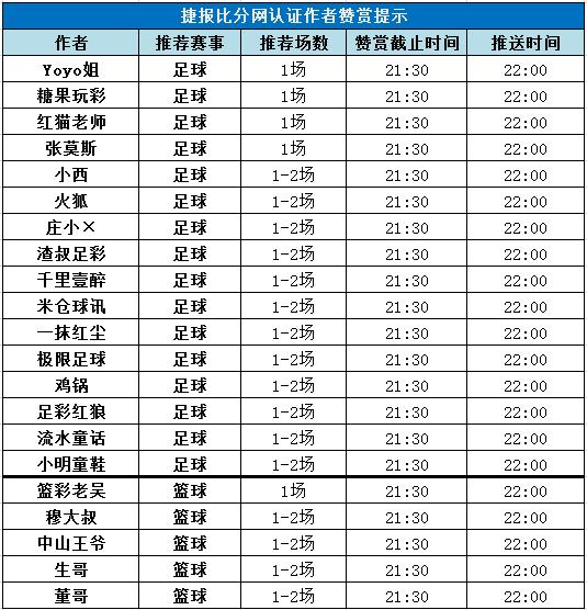 红人榜:小明童鞋近14中12 生哥临场串关5连红