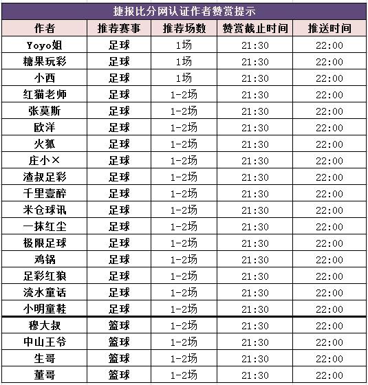 红人榜:Yoyo高倍奖金连收3天 生哥篮球串关爆红