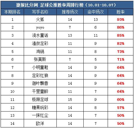 作者周榜:渣叔私推两周连登榜首 火狐、Yoyo公推胜率近90%