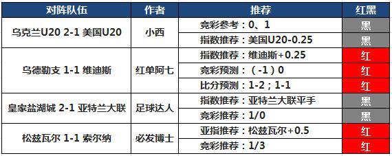 24日推荐汇总:阿富汉临场中3串 红单阿七拿下2场比分