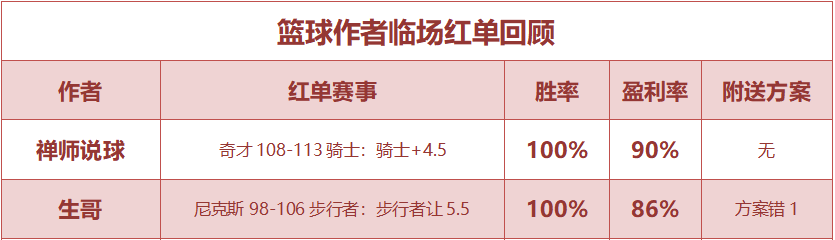 紅人榜:小西公推近15中12 五點一刻再迎雙紅夜