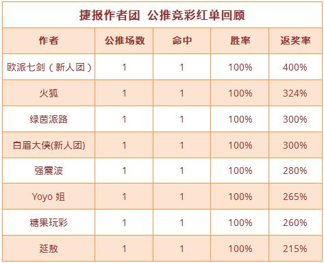 红人榜:Yoyo公推近3场全红 延敖竞彩单选4连胜