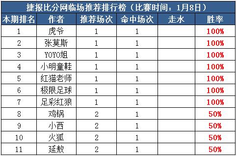8日推荐汇总:虎爷高奖连胜+极限5连红 米仓亚洲杯4杀