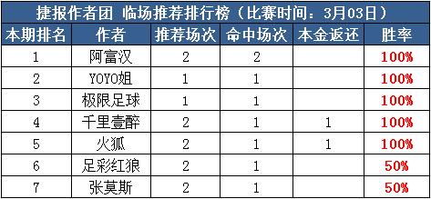 3日推荐汇总:阿富汉临场3串红单 极限付费+临场连中