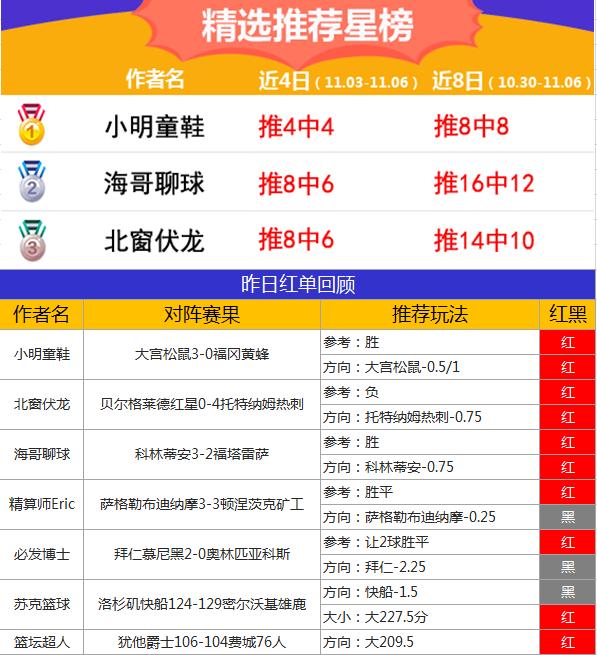 6日推荐汇总:张莫斯、鸡锅齐夺5连红 海哥胜率近8成